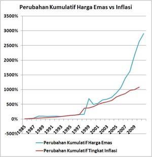 Harga Emas Terhadap Inflasi